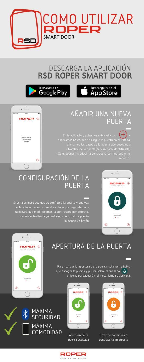 infografia: Como utilizar ROPER Smart Door