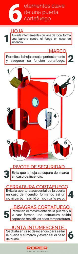 infografia elementos clave de una puerta cortafuegos